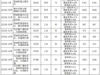 郯城13宗国有建设用地使用权挂牌出让 保证金31313万元